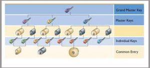 master-key-system-chart